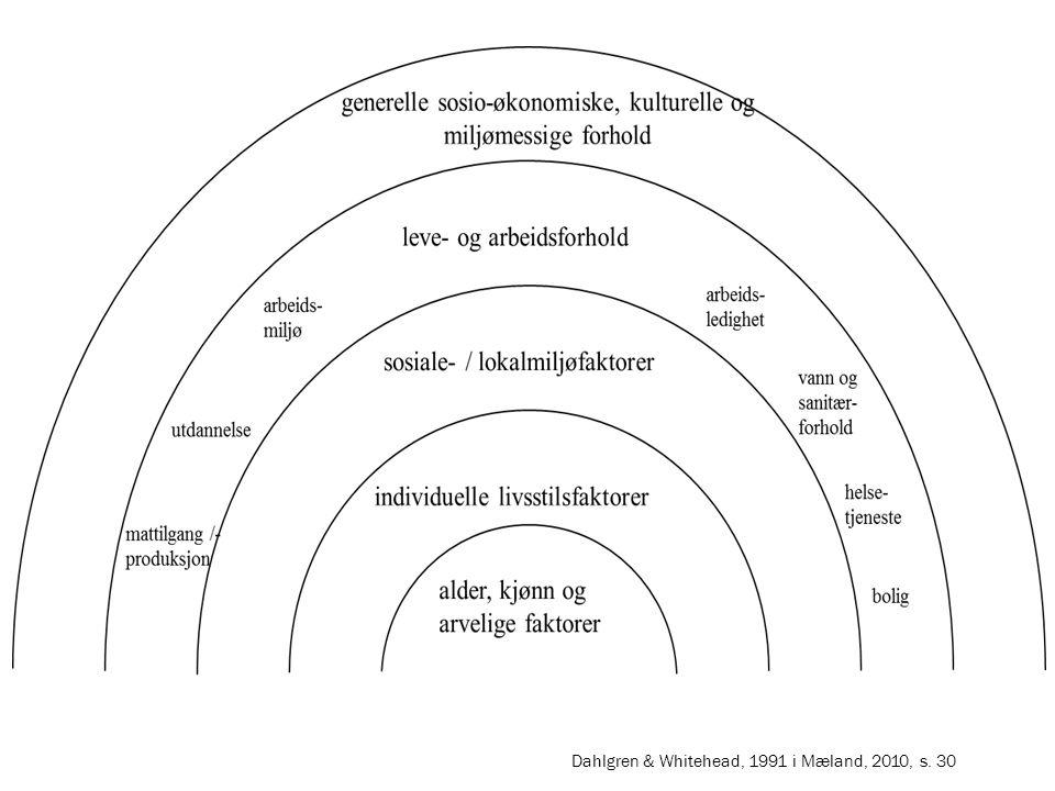Ei kjend visualisering av den sosiale helsemodellen og korleis individet si helse blir påverka av ulike faktorar på ulike nivå er denne modellen av Dahlgren og Whitehead. Her ser vi dei ulike nivåa, heilt frå individkarakteristikkar som ein ikkje kan gjere noko med: alder, kjønn, og arvelege faktorar. Vidare viser dei korleis dei meiner individet blir påverka av forhold som både er innanfor og utanfor eigen kontroll.