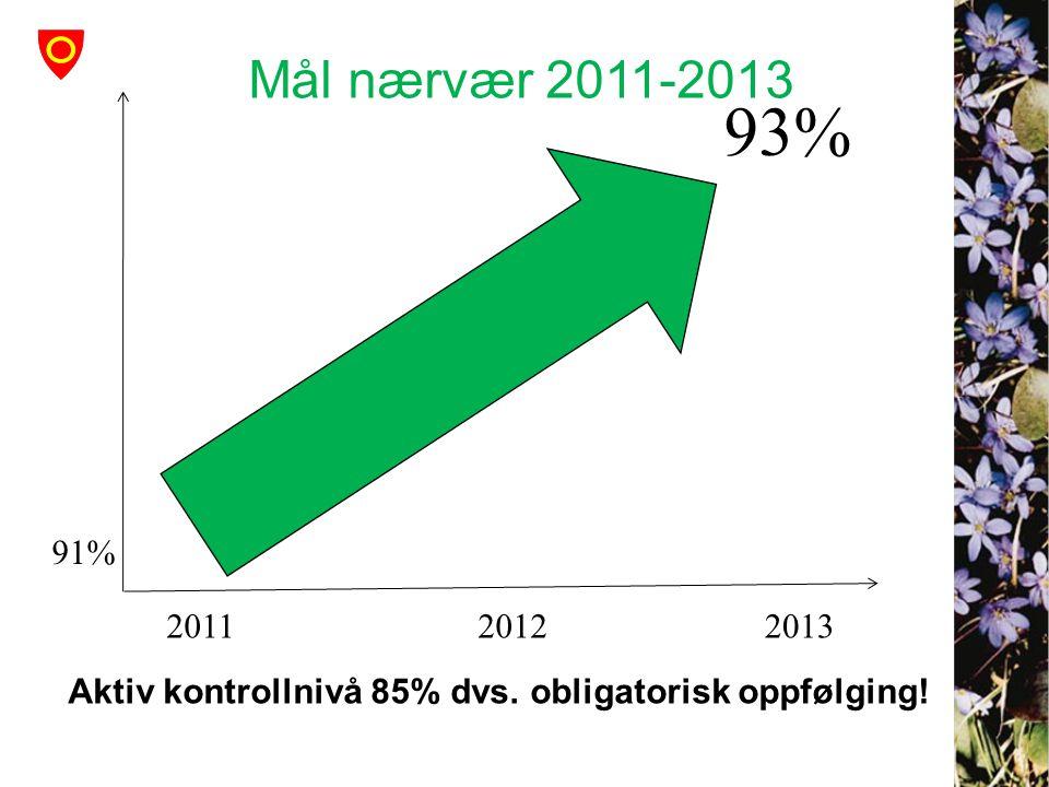 Mål nærvær 2011-2013 93% 91% 2011 2012 2013 Aktiv kontrollnivå 85% dvs. obligatorisk oppfølging!