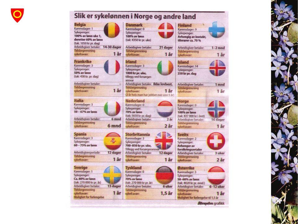 Sykelønn ja det er veldig bra i Norge sammenlignet med andre land