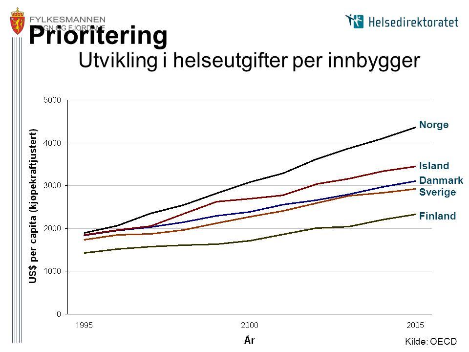 Utvikling i helseutgifter per innbygger