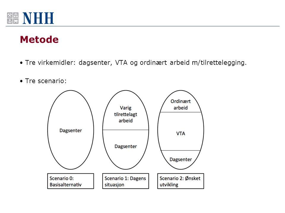 Metode Tre virkemidler: dagsenter, VTA og ordinært arbeid m/tilrettelegging. Tre scenario: I oppgaven vår har vi sett på tre ulike virkemidler: