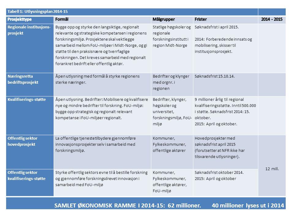 Tabell 1: Utlysningsplan 2014-15