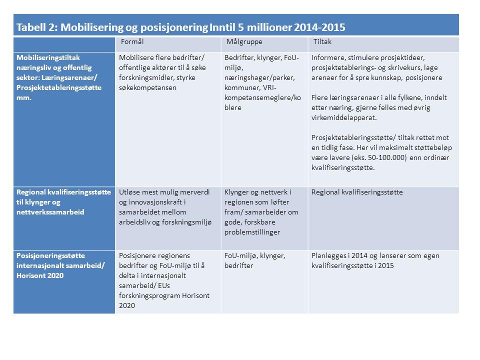 Tabell 2: Mobilisering og posisjonering Inntil 5 millioner 2014-2015