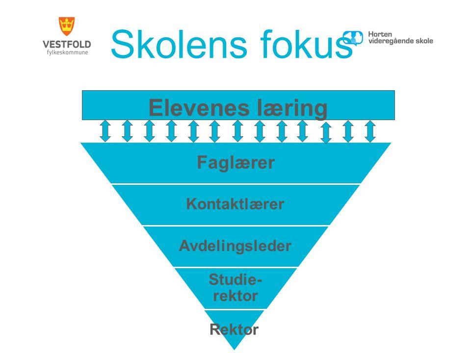 Skolens fokus Elevenes læring Faglærer Kontaktlærer Avdelingsleder