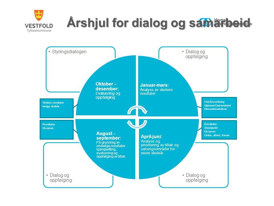 Årshjul for dialog og samarbeid