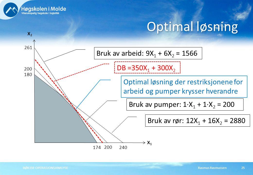 Optimal løsning Bruk av arbeid: 9X1 + 6X2 = 1566 DB =350X1 + 300X2