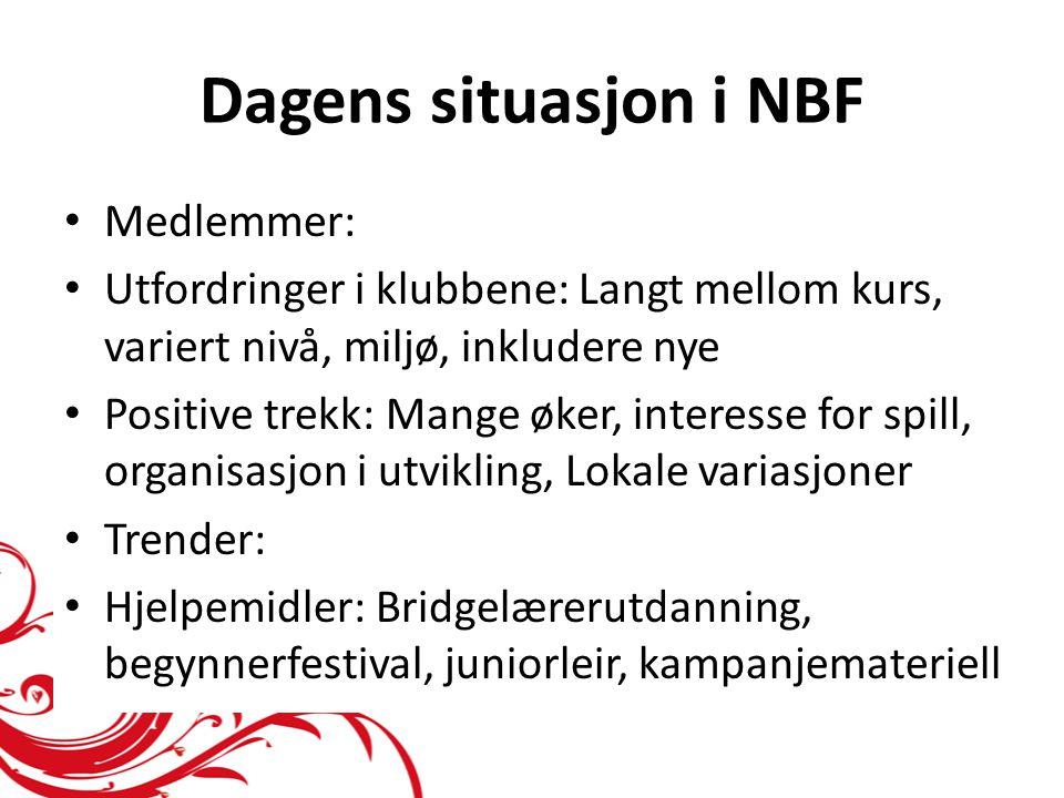 Dagens situasjon i NBF Medlemmer: