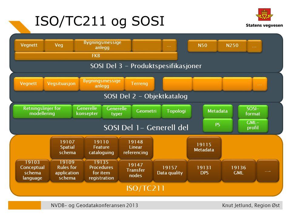 ISO/TC211 og SOSI SOSI Del 1- Generell del ISO/TC211