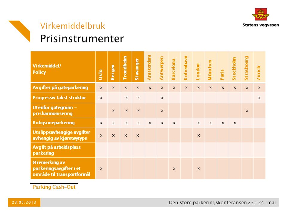 Prisinstrumenter Virkemiddelbruk Parking Cash-Out