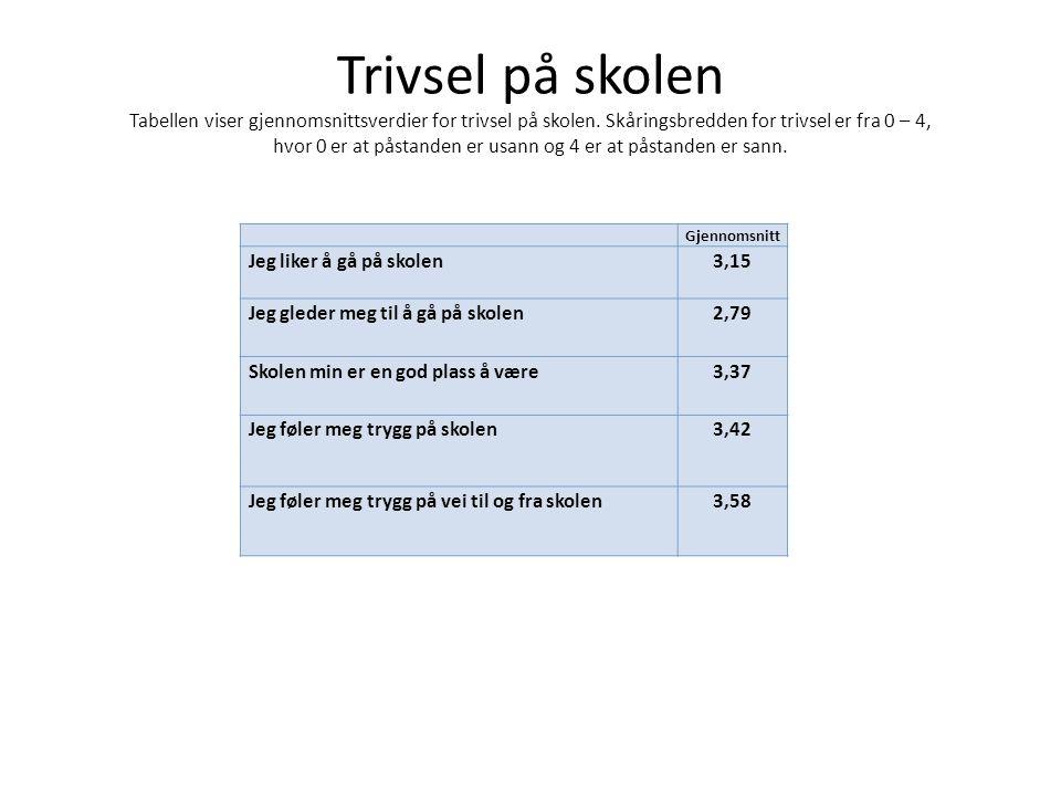 Trivsel på skolen Tabellen viser gjennomsnittsverdier for trivsel på skolen. Skåringsbredden for trivsel er fra 0 – 4, hvor 0 er at påstanden er usann og 4 er at påstanden er sann.