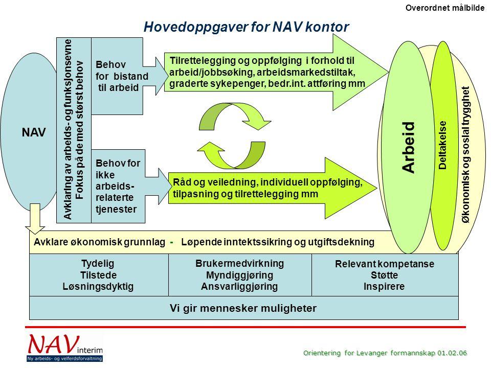 Hovedoppgaver for NAV kontor