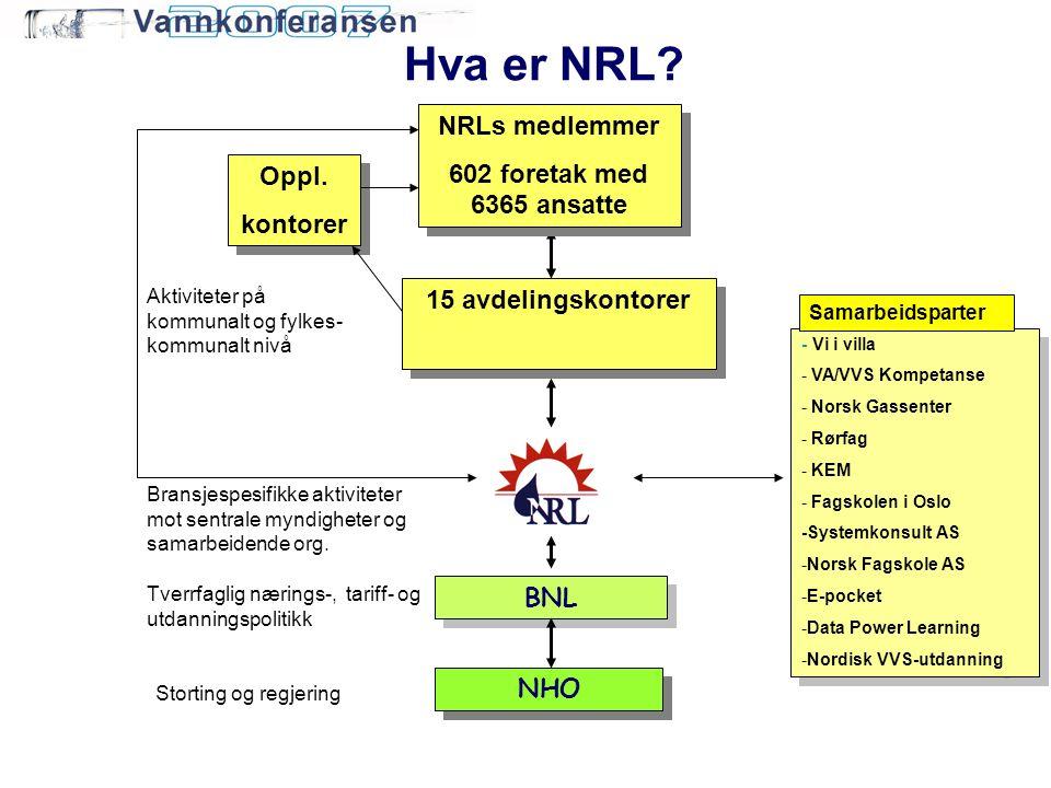 Hva er NRL NRLs medlemmer 602 foretak med 6365 ansatte Oppl. kontorer