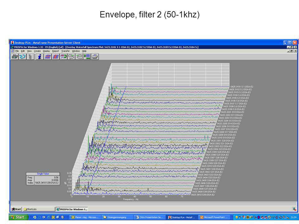 Envelope, filter 2 (50-1khz)