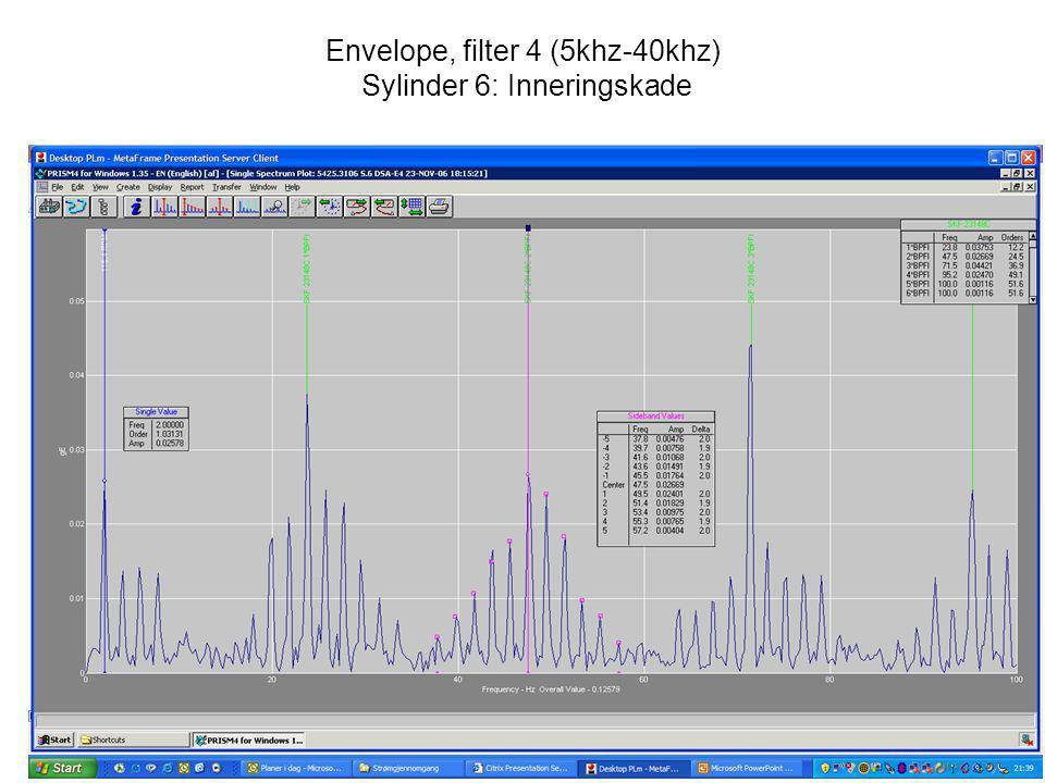 Envelope, filter 4 (5khz-40khz) Sylinder 6: Inneringskade