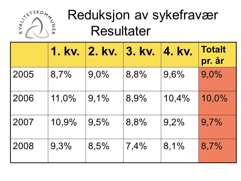 Reduksjon av sykefravær Resultater