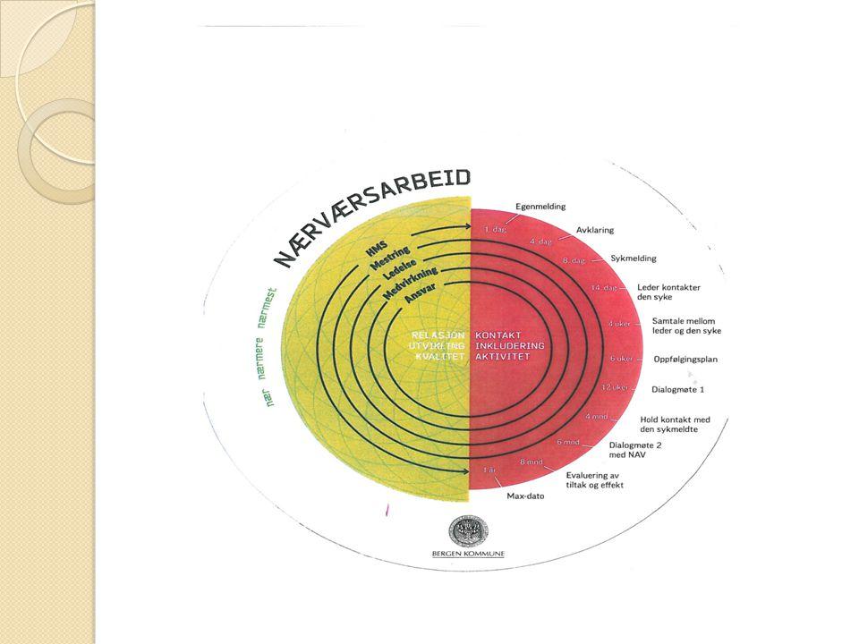IA-hjulet