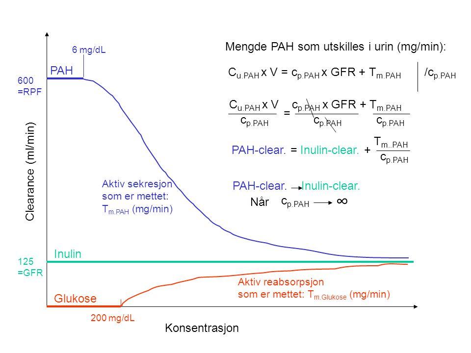 ∞ Mengde PAH som utskilles i urin (mg/min): PAH