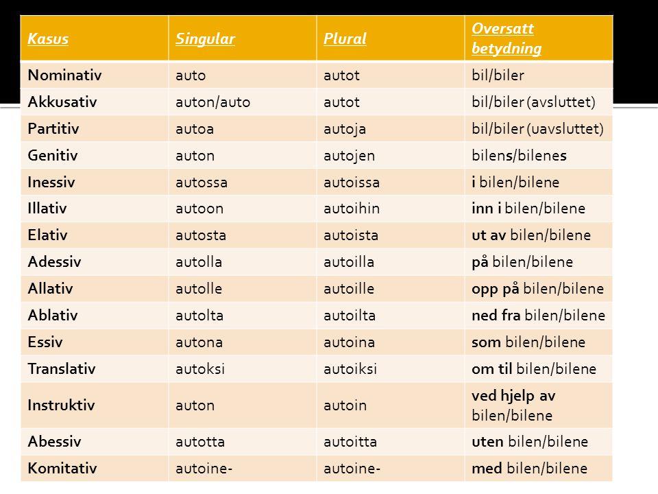 Kasus Singular. Plural. Oversatt betydning. Nominativ. auto. autot. bil/biler. Akkusativ. auton/auto.