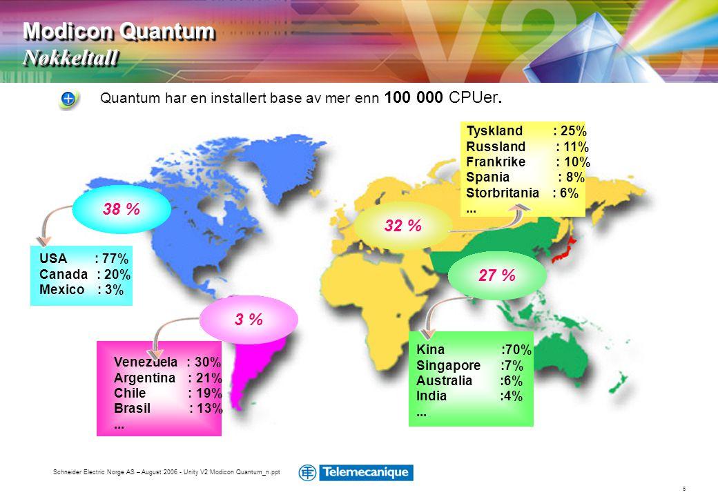 Modicon Quantum Nøkkeltall