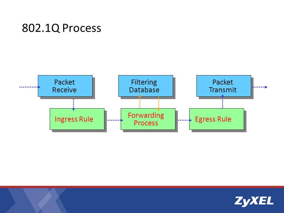 802.1Q Processs Forwarding Process Ingress Rule Filtering Database
