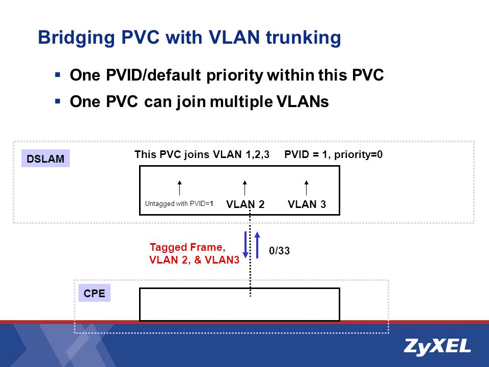 Bridging PVC with VLAN trunking
