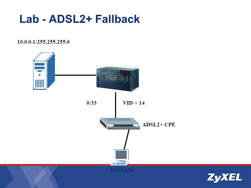 Lab - ADSL2+ Fallback 10.0.0.1/255.255.255.0 0/33 VID = 14 ADSL2+ CPE