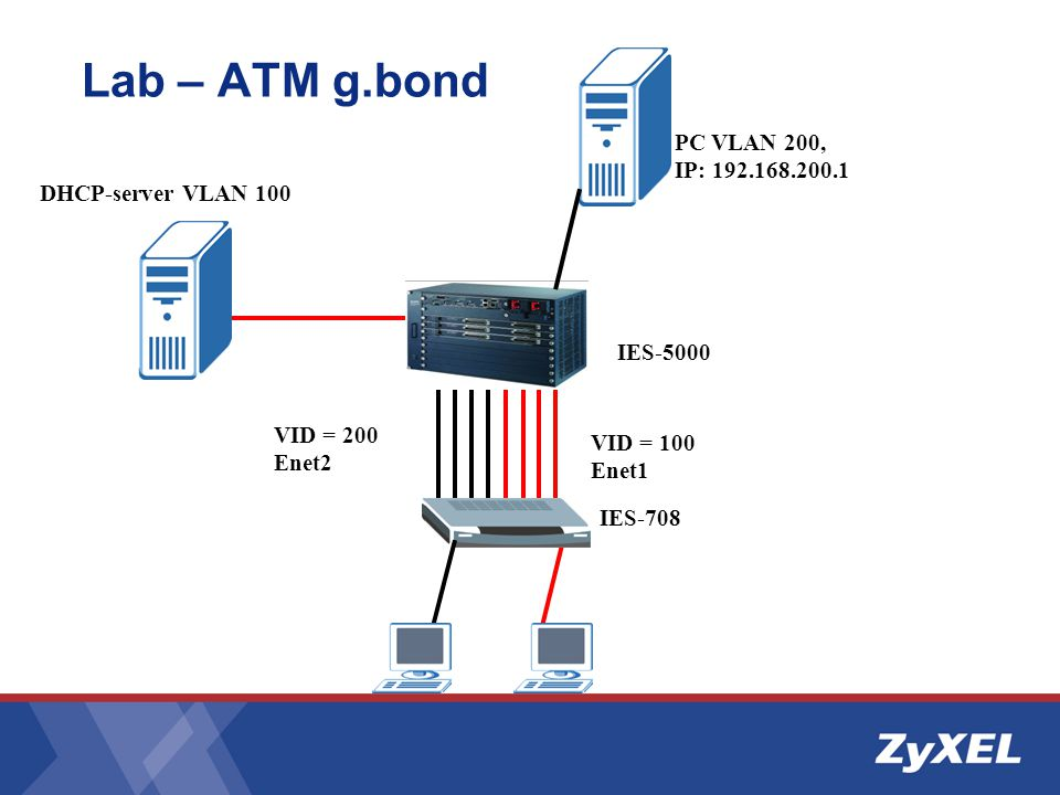 Lab – ATM g.bond PC VLAN 200, IP: 192.168.200.1 DHCP-server VLAN 100
