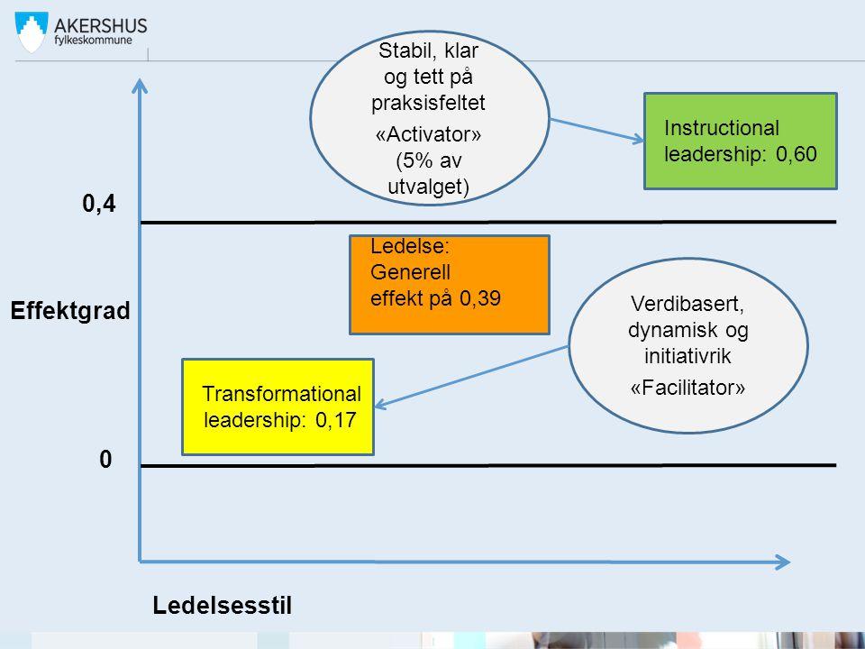 0,4 Effektgrad Ledelsesstil Stabil, klar og tett på praksisfeltet