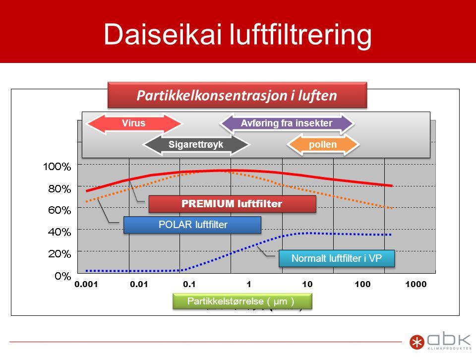 Daiseikai luftfiltrering