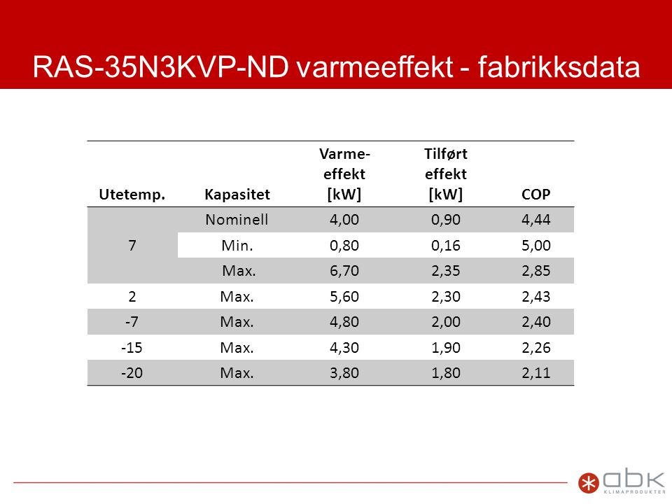 RAS-35N3KVP-ND varmeeffekt - fabrikksdata