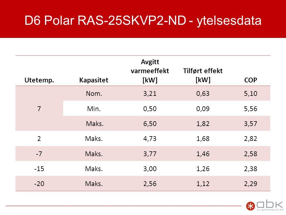 D6 Polar RAS-25SKVP2-ND - ytelsesdata