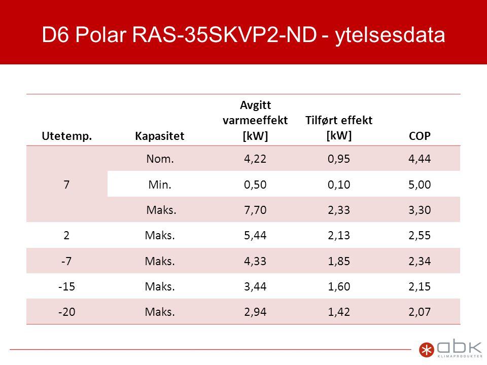 D6 Polar RAS-35SKVP2-ND - ytelsesdata