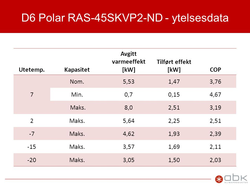 D6 Polar RAS-45SKVP2-ND - ytelsesdata