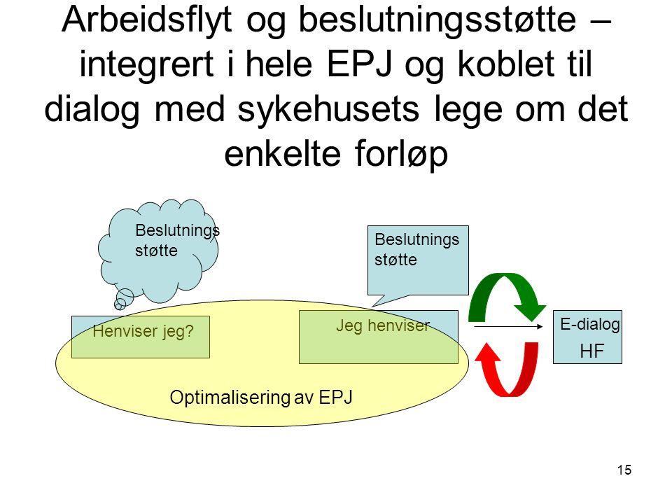 Arbeidsflyt og beslutningsstøtte – integrert i hele EPJ og koblet til dialog med sykehusets lege om det enkelte forløp