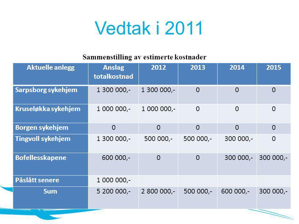 Vedtak i 2011 Sammenstilling av estimerte kostnader Aktuelle anlegg