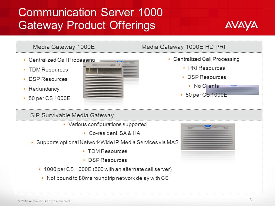 Communication Server 1000 Gateway Product Offerings