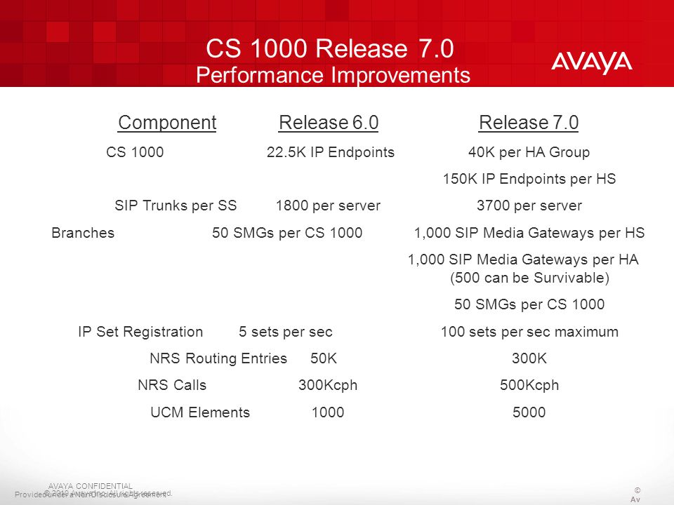 CS 1000 Release 7.0 Performance Improvements