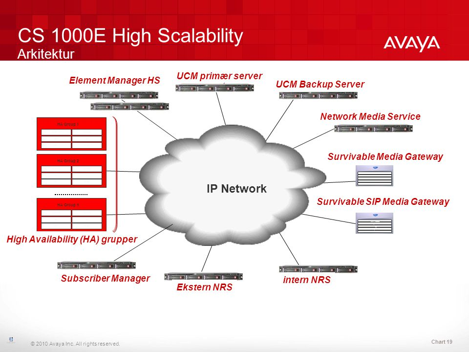 CS 1000E High Scalability Arkitektur