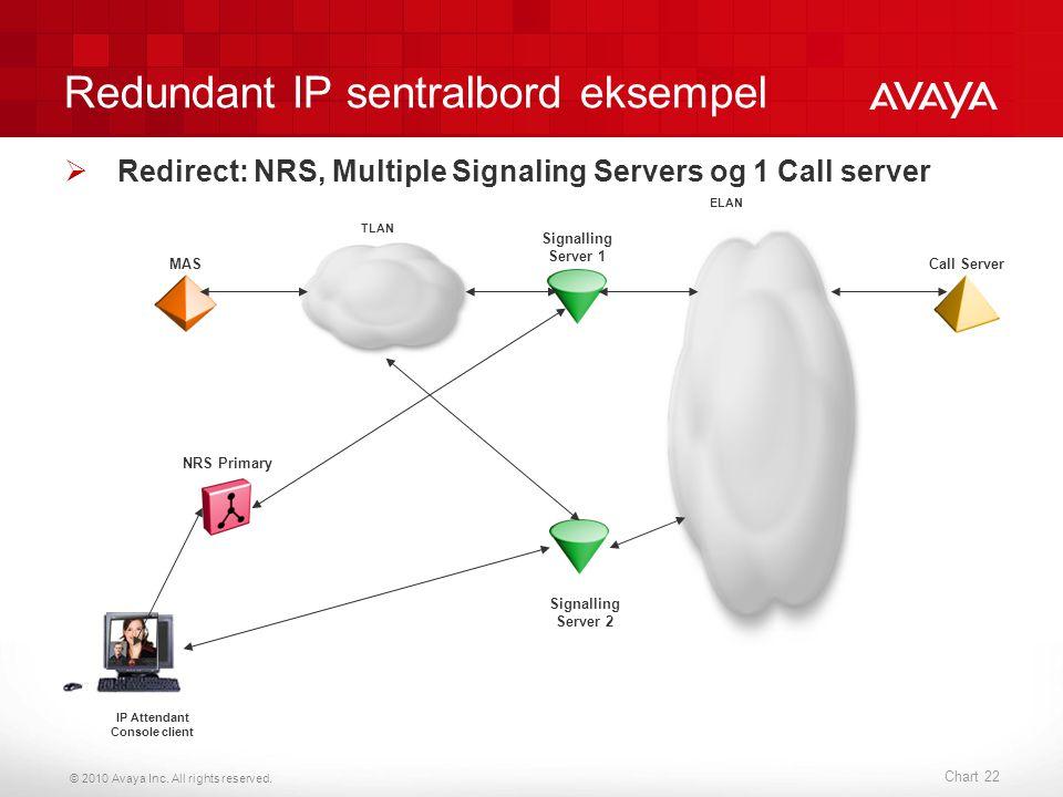 Redundant IP sentralbord eksempel