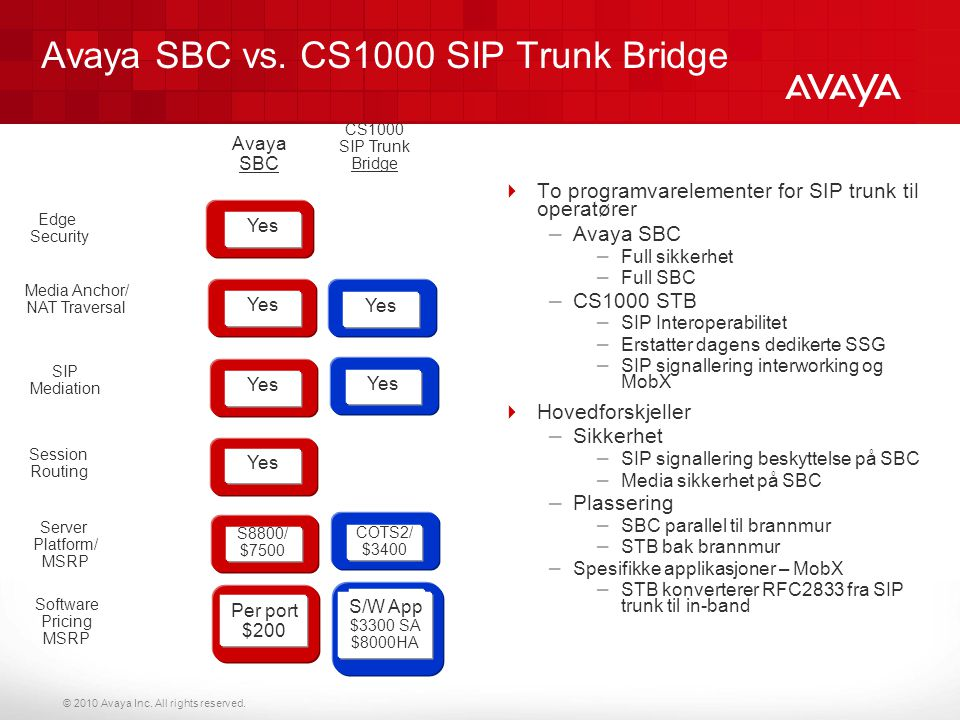 Avaya SBC vs. CS1000 SIP Trunk Bridge