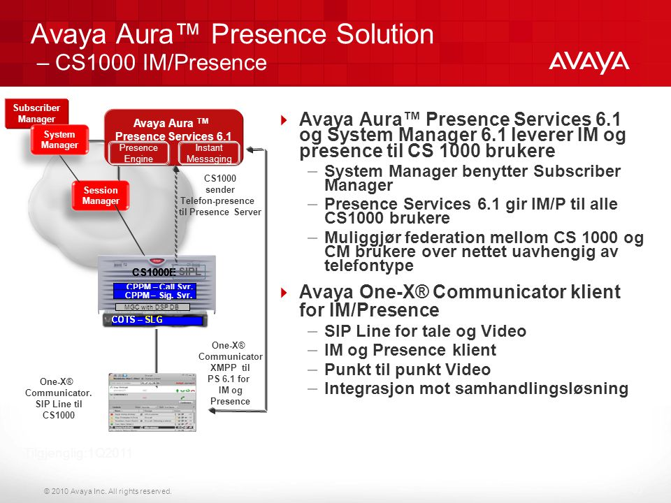 Avaya Aura™ Presence Solution – CS1000 IM/Presence