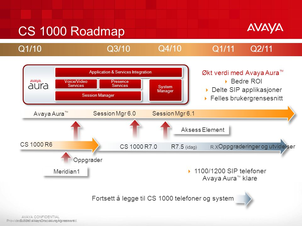 CS 1000 Roadmap Q1/10. Q3/10. Q4/10. Q1/11. Q2/11. Application & Services Integration. Voice/Video Services.