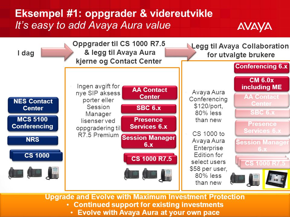 Eksempel #1: oppgrader & videreutvikle It's easy to add Avaya Aura value