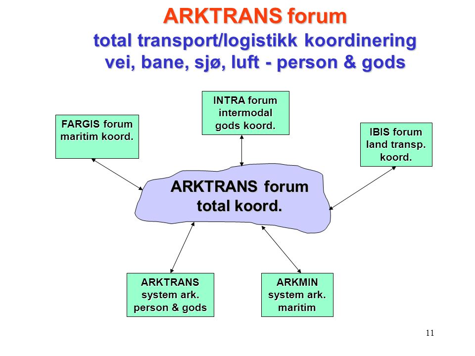 ARKTRANS forum total transport/logistikk koordinering vei, bane, sjø, luft - person & gods