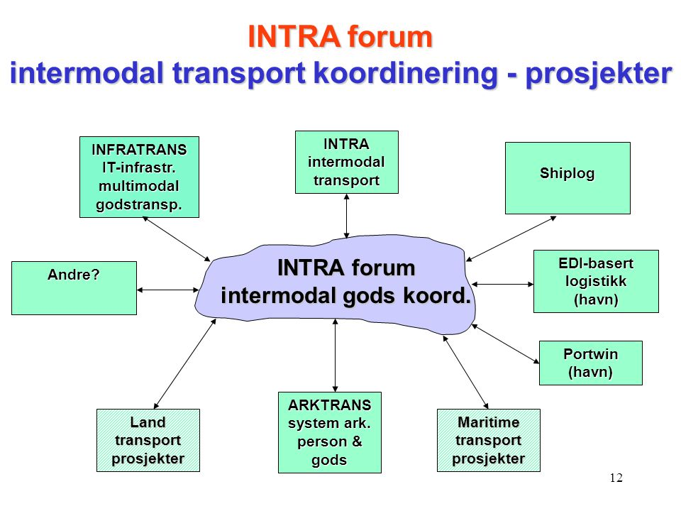 INTRA forum intermodal transport koordinering - prosjekter