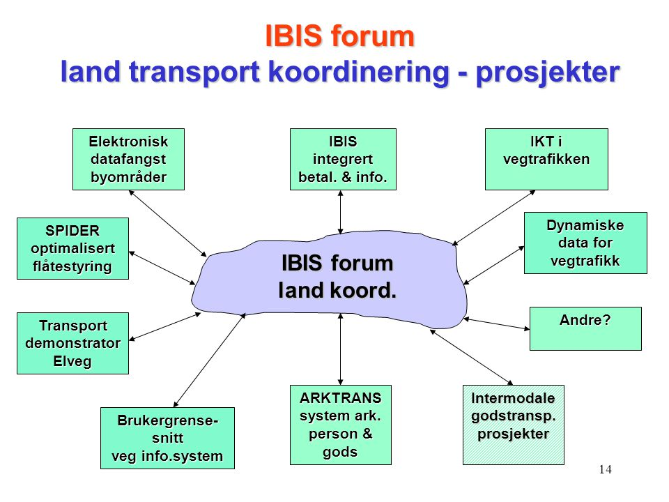 IBIS forum land transport koordinering - prosjekter