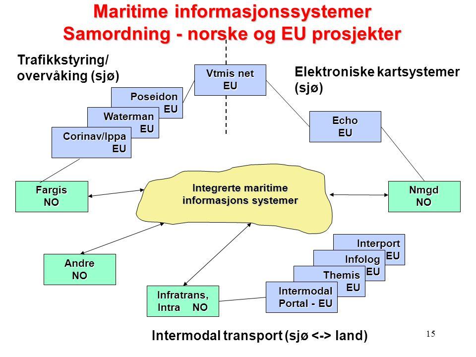 Maritime informasjonssystemer Samordning - norske og EU prosjekter