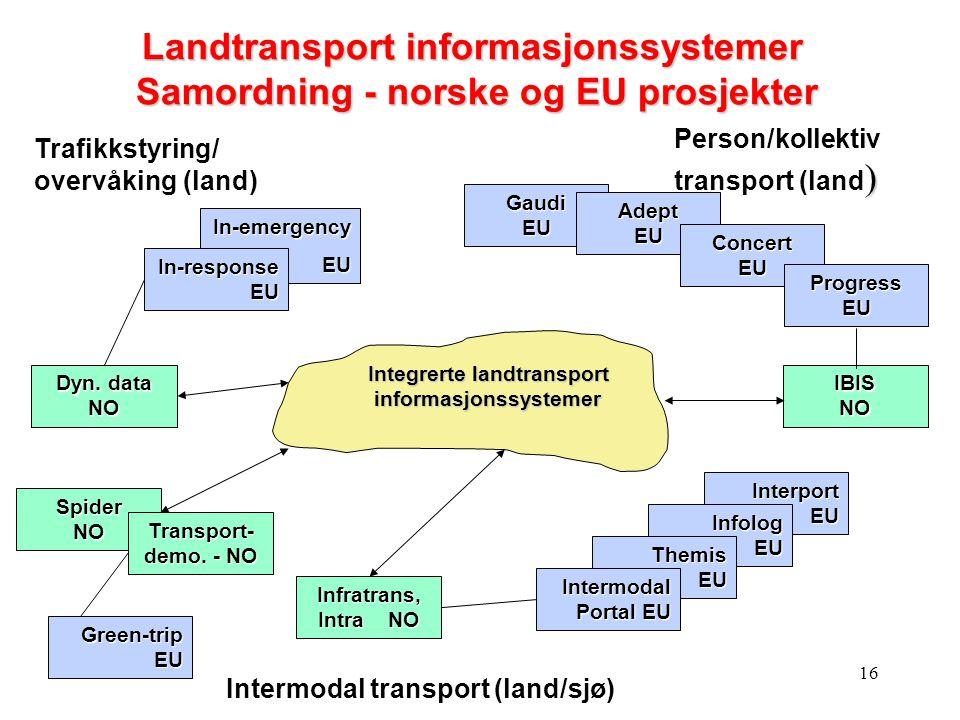 Landtransport informasjonssystemer Samordning - norske og EU prosjekter