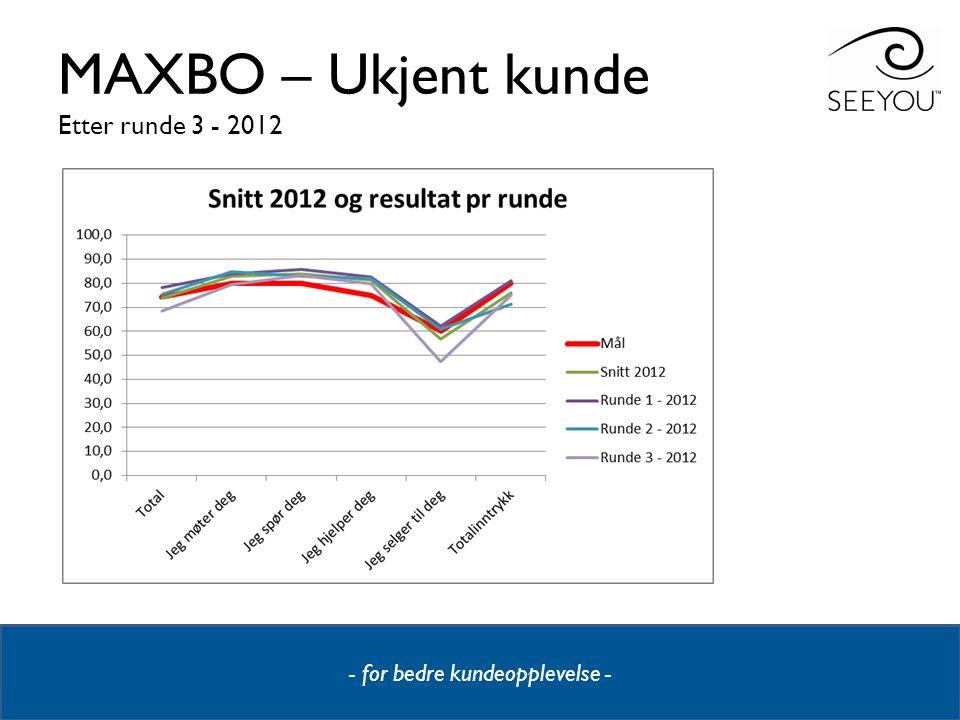 MAXBO – Ukjent kunde Etter runde 3 - 2012