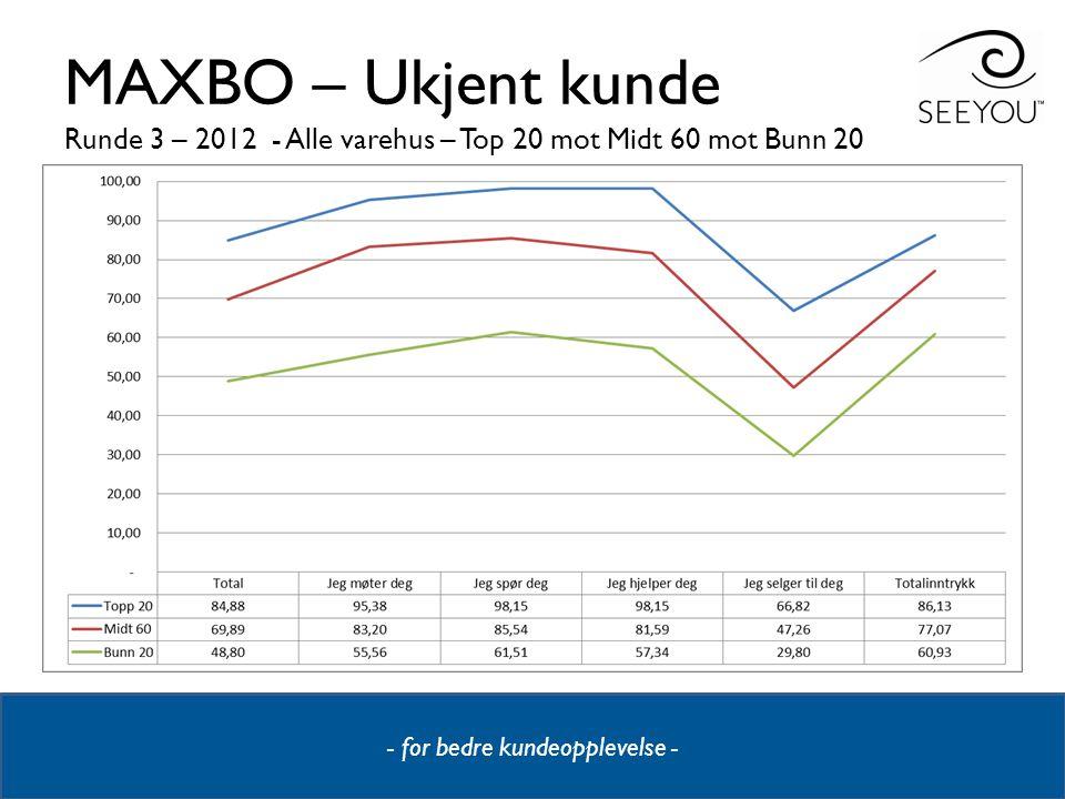 MAXBO – Ukjent kunde Runde 3 – 2012 - Alle varehus – Top 20 mot Midt 60 mot Bunn 20